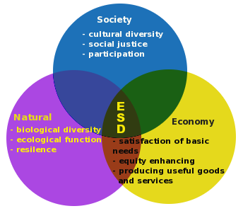 Ecologically Sustainable Development What It Is And How