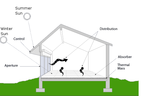 What is passive solar for Passive solar home plans