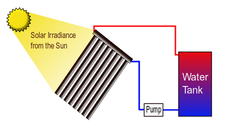 Which solar option is the best