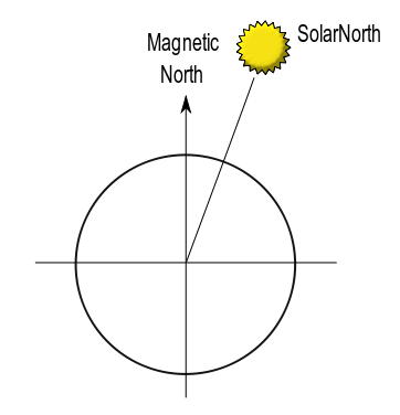 Solar North Diagram