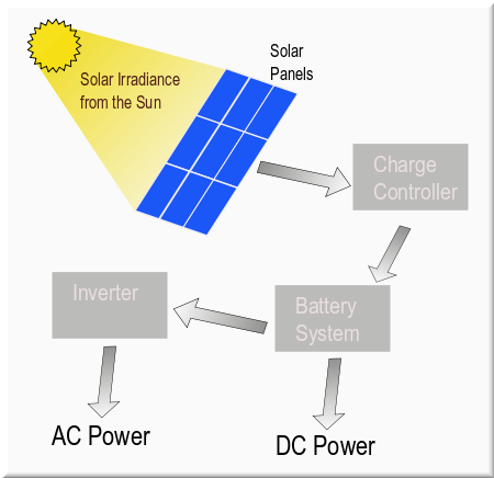 Solar power the facts about setting up solar power for Solar energy articles for kids
