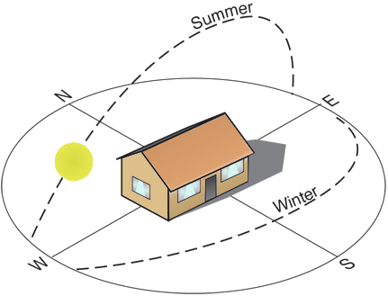 building orientation sun path